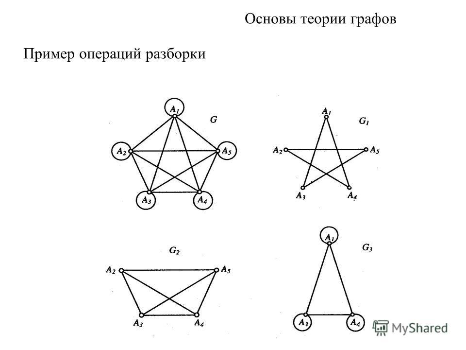 Основы теории графов Пример операций разборки