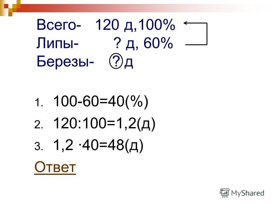 Всего- 120 д,100% Липы- ? д, 60% Березы- ? д 1. 100-60=40(%) 2. 120:100=1,2(д) 3. 1,2 ·40=48(д) Ответ