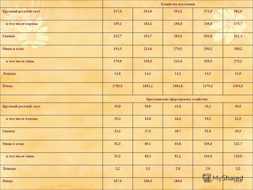 Хозяйства населения Крупный рогатый скот317,6334,0354,2371,9381,9 в том числе коровы159,1164,1156,6166,0175,7 Свиньи213,7254,7283,5301,8321,4 Овцы и козы194,3224,6270,5290,2308,2 в том числе овцы170,9198,3241,6259,5275,1 Лошади14,814,114,214,314,9 Пт