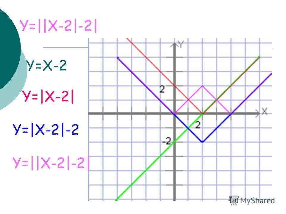 Y=||X-2|-2| Y=X-2 Y=|X-2| Y=|X-2|-2 Y=||X-2|-2|