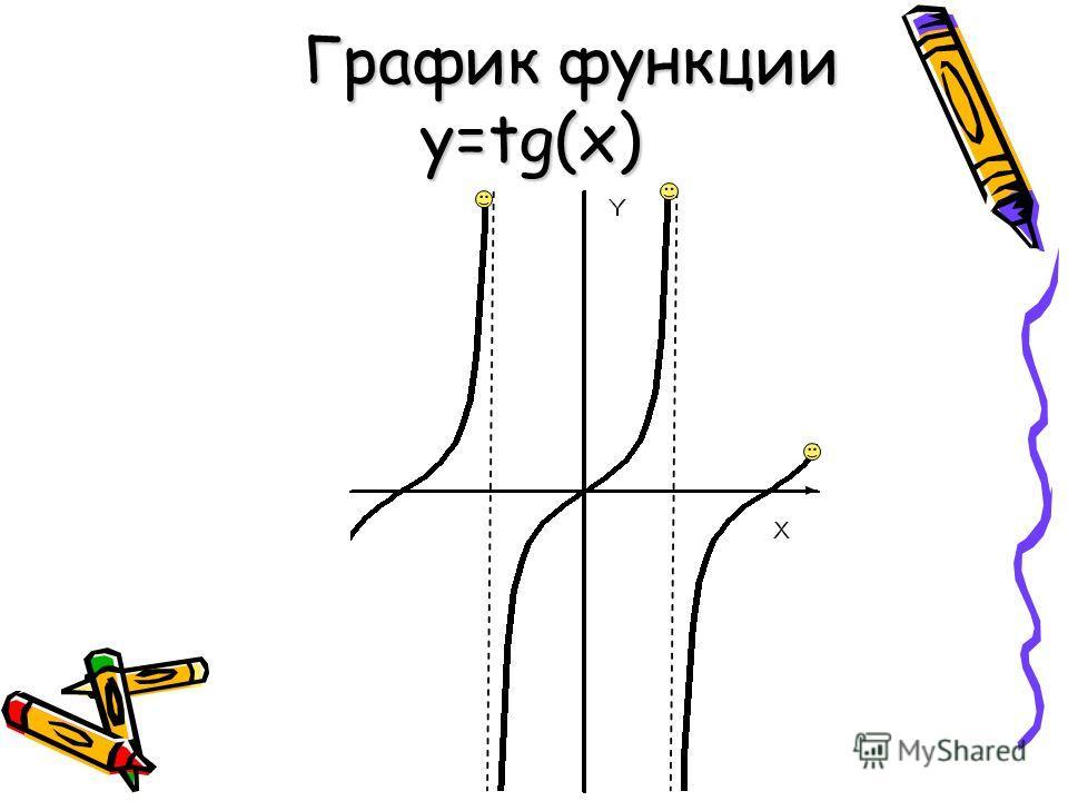 График функции y=tg(x)