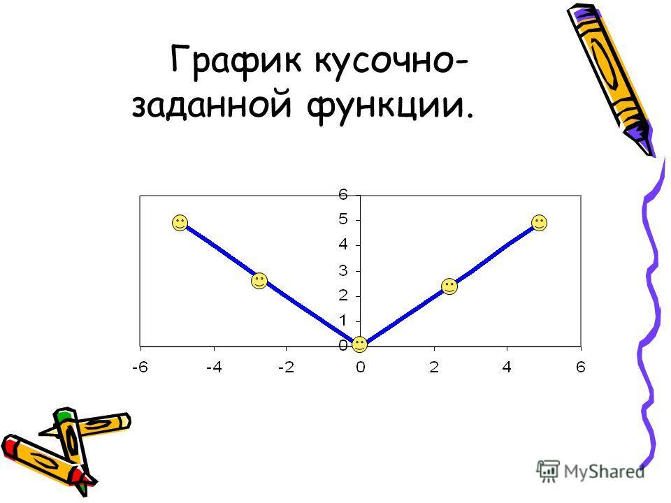 График кусочно- заданной функции.