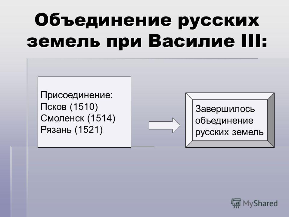 Объединение русских земель при Василие III: Присоединение: Псков (1510) Смоленск (1514) Рязань (1521) Завершилось объединение русских земель