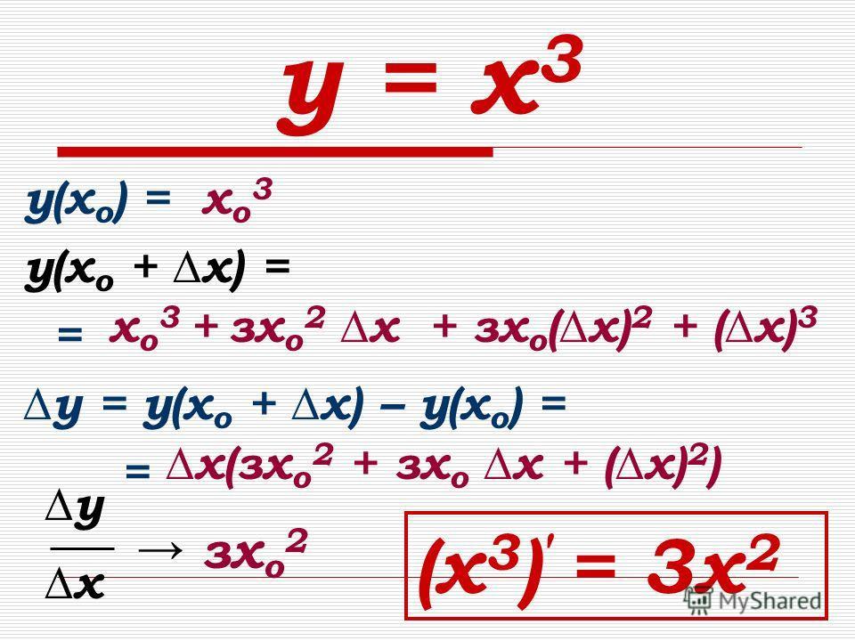 у = х 3 у(х о ) = у(х о + х) = = у = у(х о + х) – у(х о ) = = хо3хо3 х(зх о 2 + зх о х + (х) 2 ) х о 3 + зх о 2 х + зх о (х) 2 + (х) 3 у х зх о 2 (х 3 ) = 3х 2