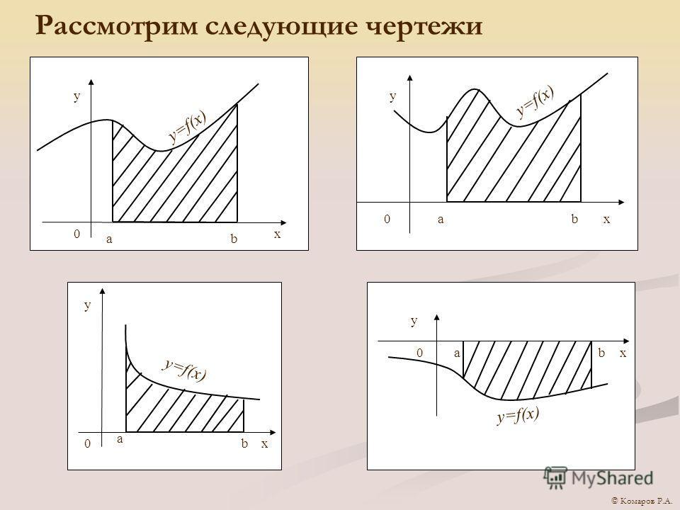 Рассмотрим следующие чертежи аb x y 0 y=f(x) xbа0 y а bx y 0 y 0аbx © Комаров Р.А.