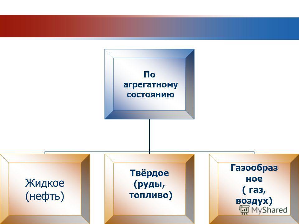 По агрегатному состоянию Жидкое (нефть) Твёрдое (руды, топливо) Газообраз ное ( газ, воздух)
