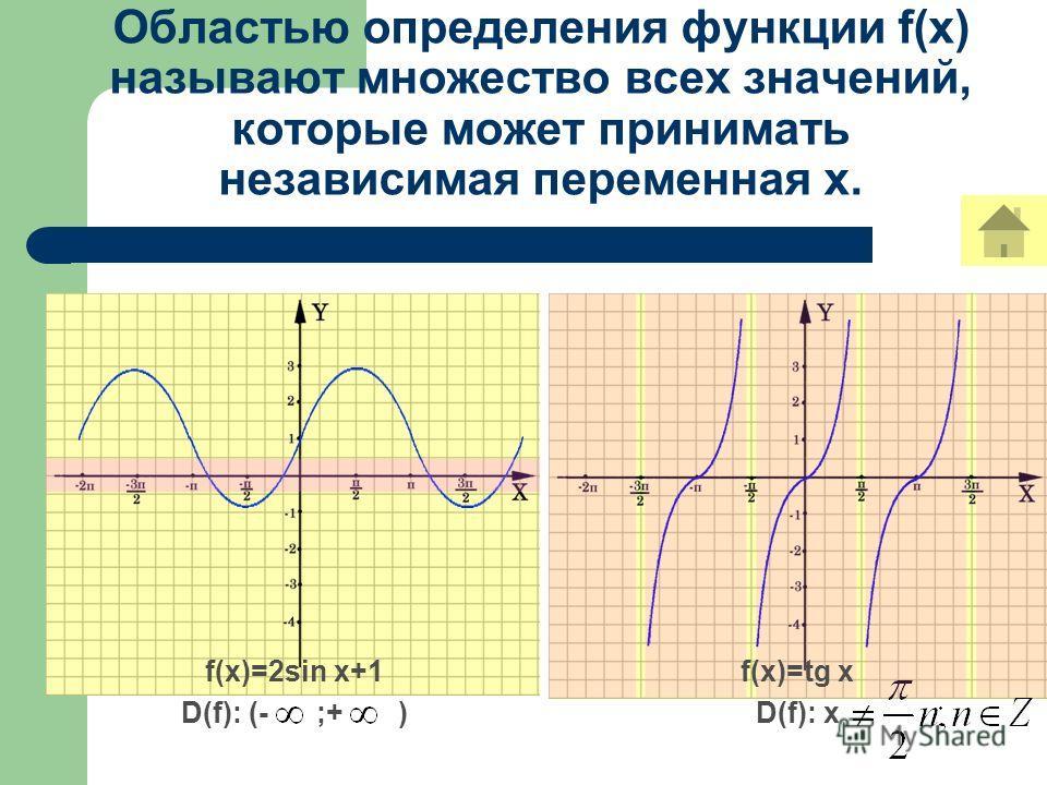 Областью определения функции f(x) называют множество всех значений, которые может принимать независимая переменная x. f(x)=2sin x+1 D(f): (- ;+ ) f(x)=tg x D(f): x