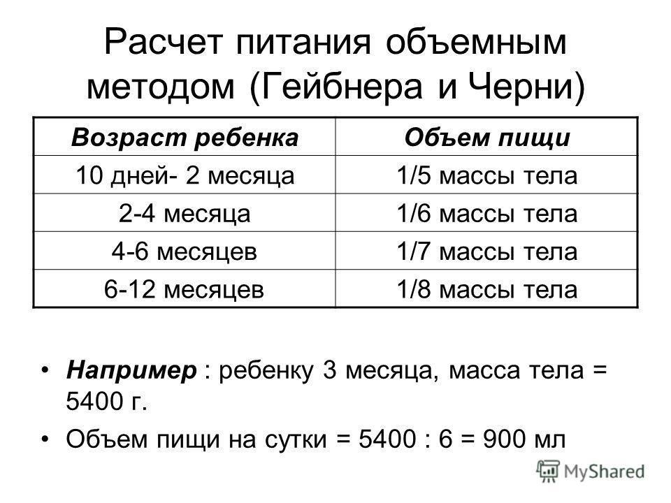 Расчет питания объемным методом (Гейбнера и Черни) Например : ребенку 3 месяца, масса тела = 5400 г. Объем пищи на сутки = 5400 : 6 = 900 мл Возраст ребенкаОбъем пищи 10 дней- 2 месяца1/5 массы тела 2-4 месяца1/6 массы тела 4-6 месяцев1/7 массы тела