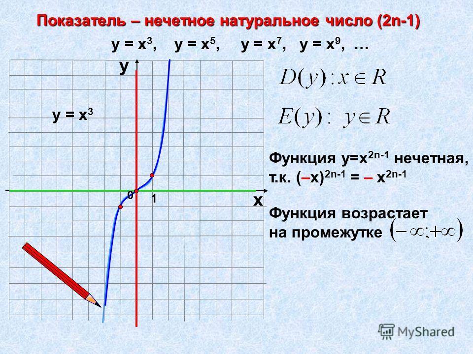 Показатель – нечетное натуральное число (2n-1) 1 х у у = х 3, у = х 5, у = х 7, у = х 9, … у = х 3 Функция у=х 2n-1 нечетная, т.к. (–х) 2n-1 = – х 2n-1 0 Функция возрастает на промежутке