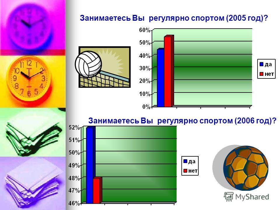 Занимаетесь Вы регулярно спортом (2005 год)? Занимаетесь Вы регулярно спортом (2006 год)?
