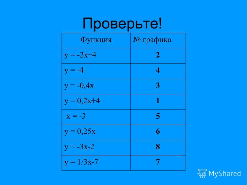 Проверьте! Функция графика у = -2х+42 у = -44 у = -0,4х3 у = 0,2х+41 х = -35 у = 0,25х6 у = -3х-28 у = 1/3х-77