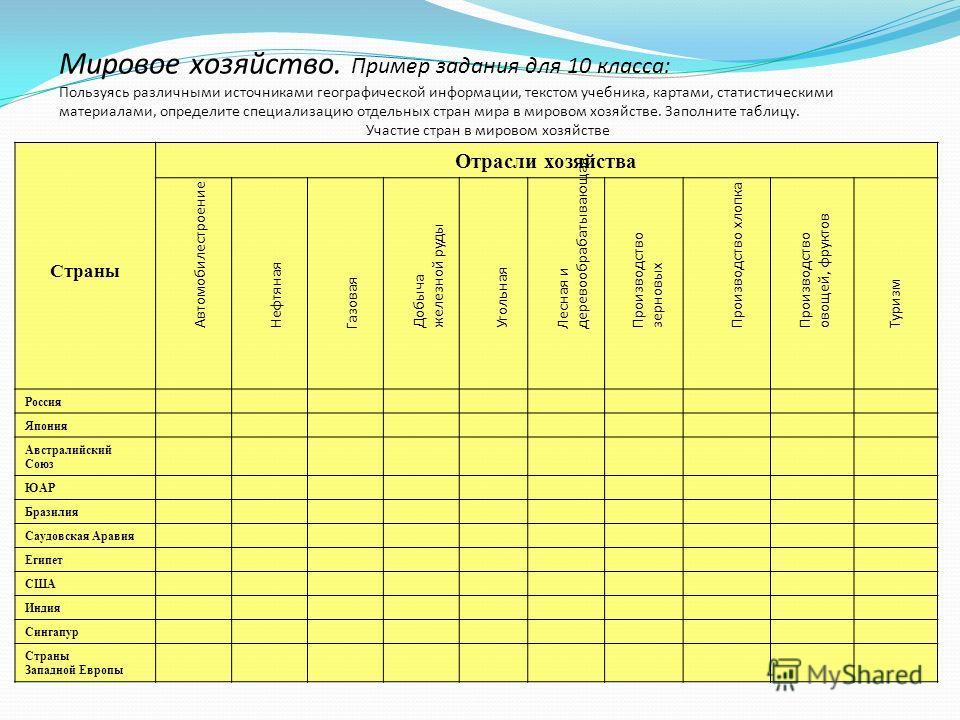 Климат России. Пример задания для 8 класса: Задание 1: Пользуясь картами атласа и текстом учебника, заполните таблицу для разных климатических поясов России. Задание 2: (домашнее задание) Представьте себя исследователем, путешественником или журналис