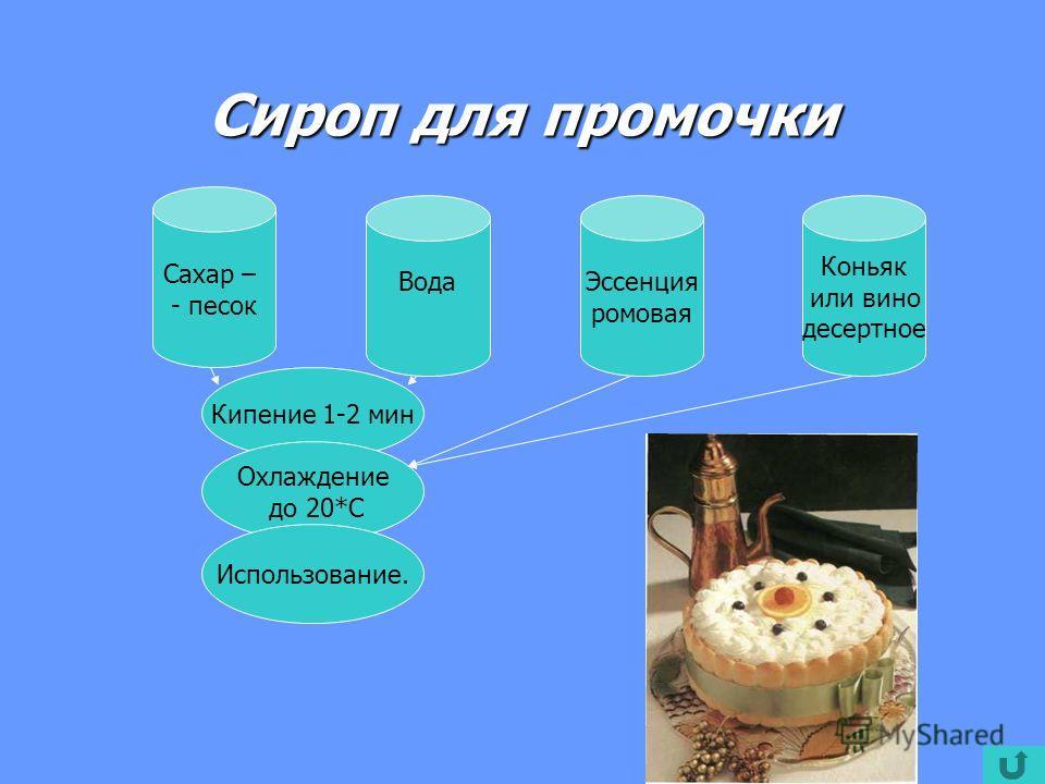 Сироп для промочки Сахар – - песок ВодаЭссенция ромовая Коньяк или вино десертное Кипение 1-2 мин Охлаждение до 20*С Использование.