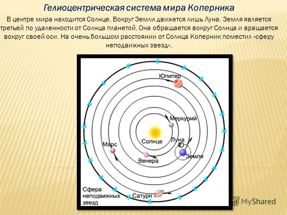 Гелиоцентрическая система мира Коперника В центре мира находится Солнце. Вокруг Земли движется лишь Луна. Земля является третьей по удаленности от Солнца планетой. Она обращается вокруг Солнца и вращается вокруг своей оси. На очень большом расстоянии
