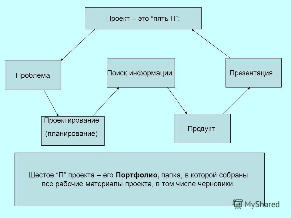 Проект – это пять П: Проблема Проектирование (планирование) Поиск информации Продукт Презентация. Шестое П проекта – его Портфолио, папка, в которой собраны все рабочие материалы проекта, в том числе черновики,