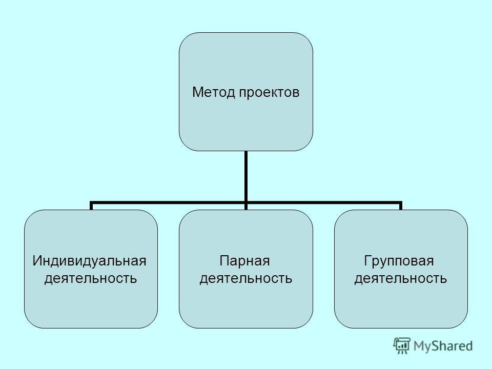 Метод проектов Индивидуальная деятельность Парная деятельность Групповая деятельность