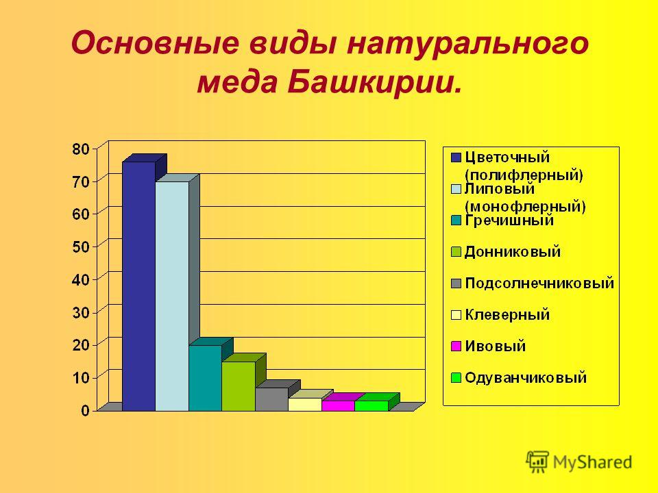 Основные виды натурального меда Башкирии.