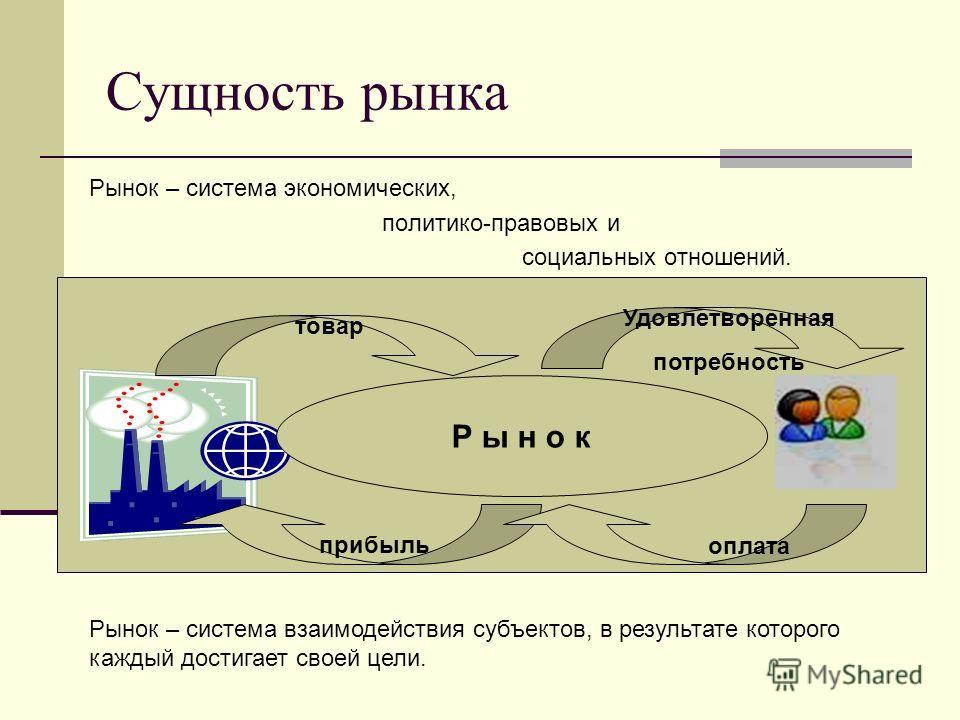 Сущность рынка Рынок – система экономических, политико-правовых и социальных отношений. Рынок – система взаимодействия субъектов, в результате которого каждый достигает своей цели. Р ы н о к товар Удовлетворенная потребность прибыль оплата