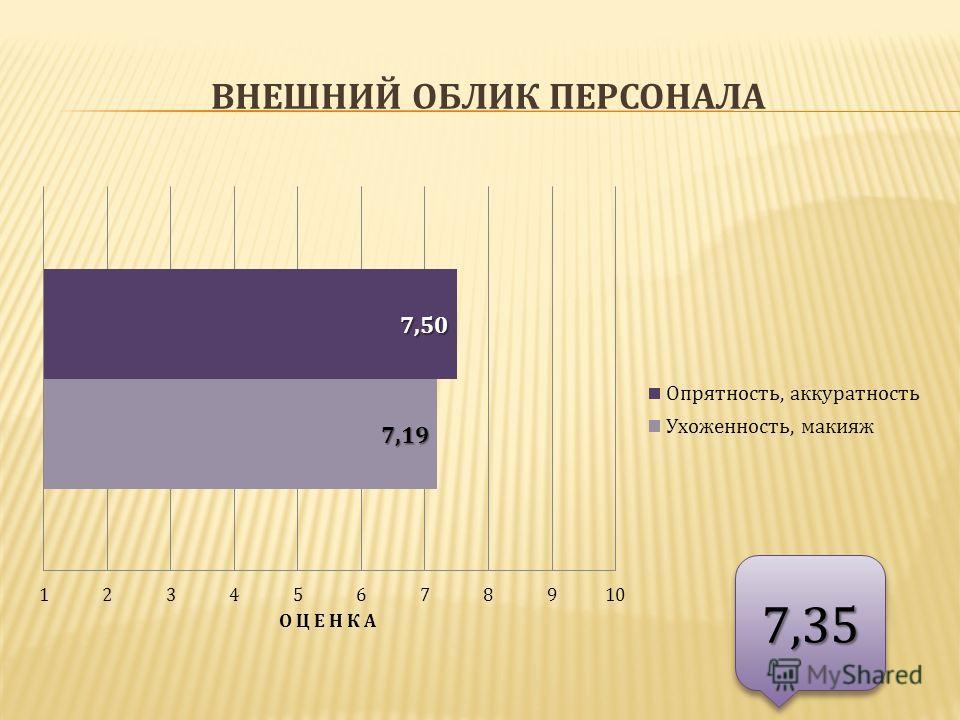 ВНЕШНИЙ ОБЛИК ПЕРСОНАЛА 7,357,35