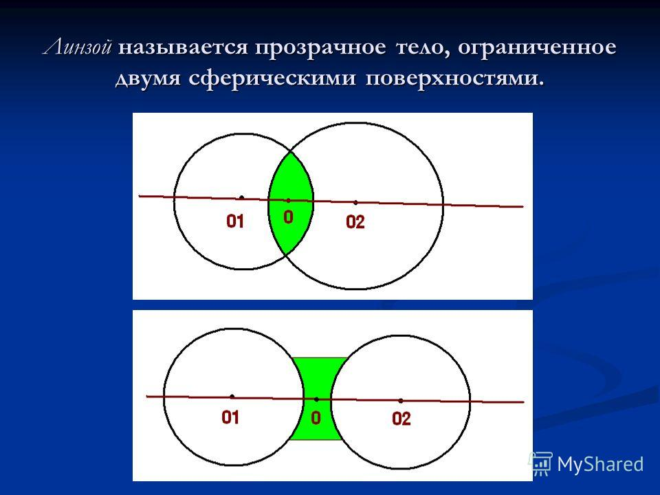 Линзой называется прозрачное тело, ограниченное двумя сферическими поверхностями.