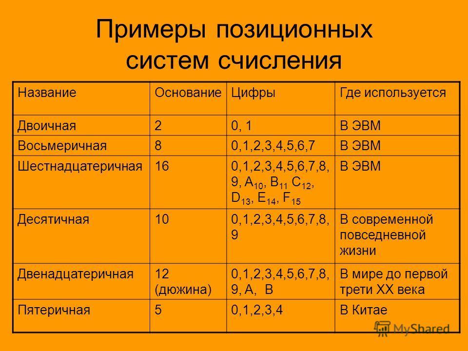 Примеры позиционных систем счисления НазваниеОснованиеЦифрыГде используется Двоичная20, 1В ЭВМ Восьмеричная80,1,2,3,4,5,6,7В ЭВМ Шестнадцатеричная160,1,2,3,4,5,6,7,8, 9, A 10, B 11 C 12, D 13, E 14, F 15 В ЭВМ Десятичная100,1,2,3,4,5,6,7,8, 9 В совре