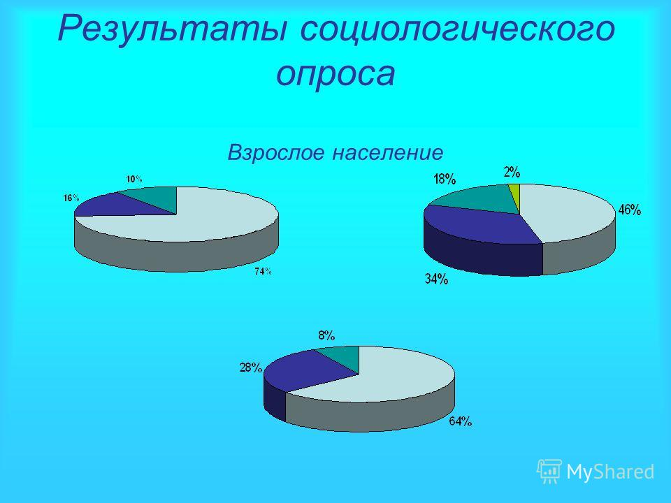 Результаты социологического опроса Взрослое население
