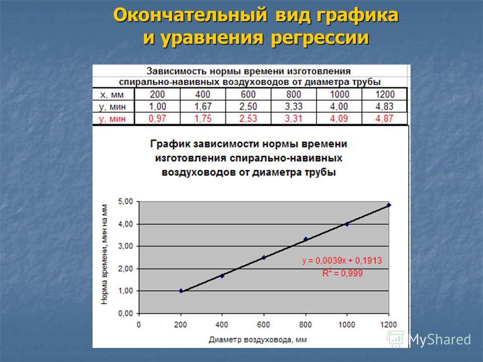 Окончательный вид графика и уравнения регрессии