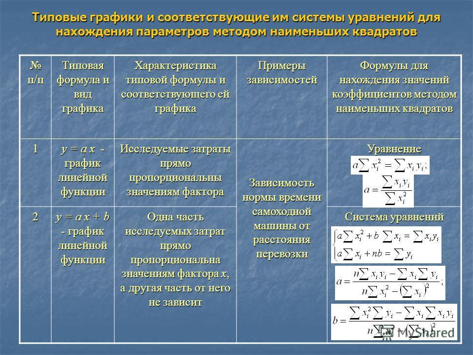 Типовые графики и соответствующие им системы уравнений для нахождения параметров методом наименьших квадратов п/п п/п Типовая формула и вид графика Характеристика типовой формулы и соответствующего ей графика Примеры зависимостей Формулы для нахожден