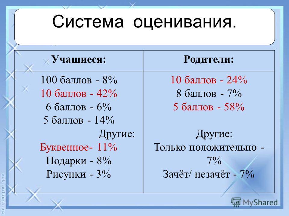 Учащиеся:Родители: 100 баллов - 8% 10 баллов - 42% 6 баллов - 6% 5 баллов - 14% Другие: Буквенное- 11% Подарки - 8% Рисунки - 3% 10 баллов - 24% 8 баллов - 7% 5 баллов - 58% Другие: Только положительно - 7% Зачёт/ незачёт - 7% Система оценивания.