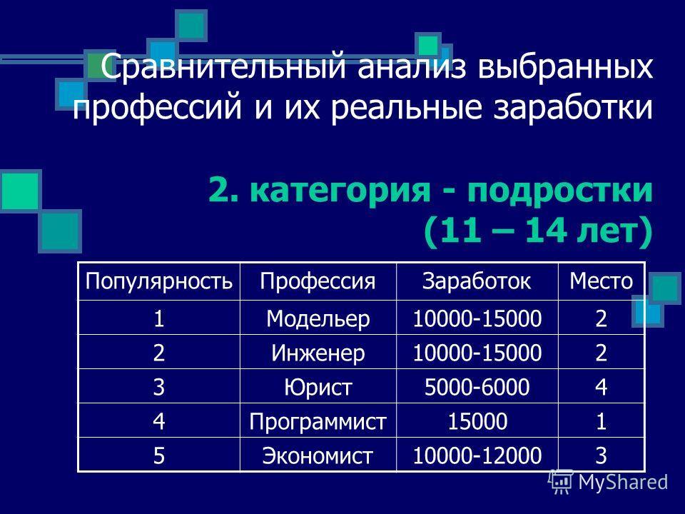 Сравнительный анализ выбранных профессий и их реальные заработки 2. категория - подростки (11 – 14 лет) ПопулярностьПрофессияЗаработокМесто 1Модельер10000-150002 2Инженер10000-150002 3Юрист5000-60004 4Программист150001 5Экономист10000-120003