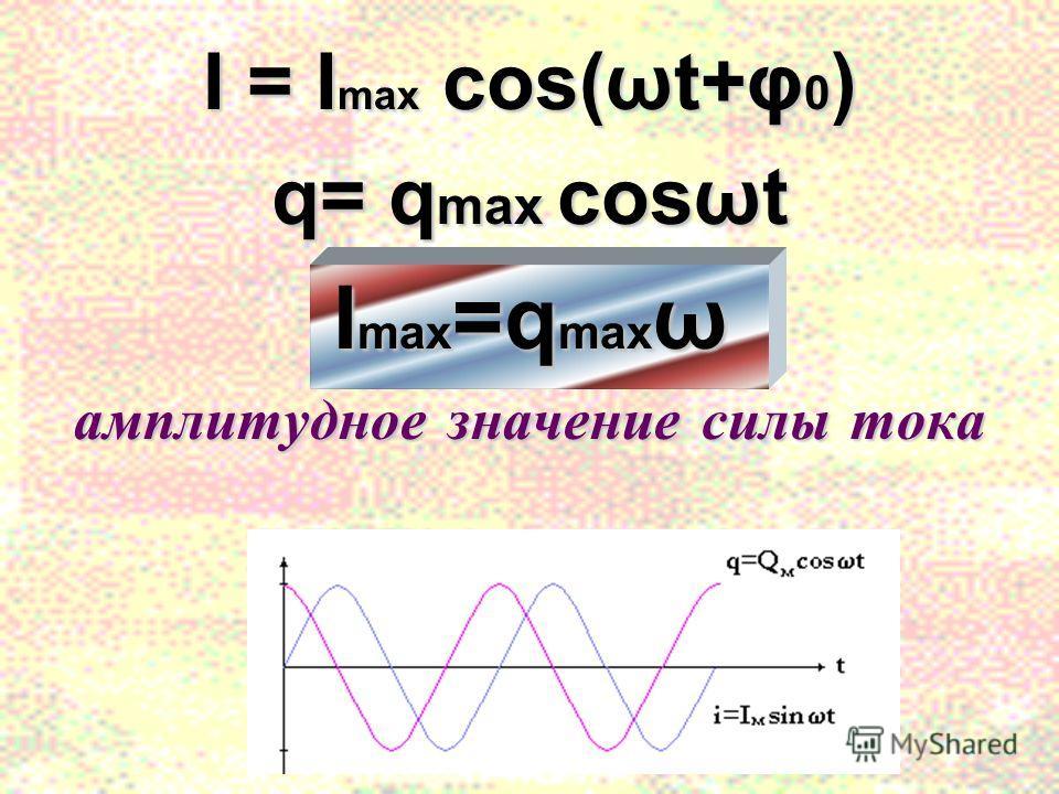 I = I max cos(ωt+φ 0 ) q= q max cosωt I max =q max ω амплитудное значение силы тока