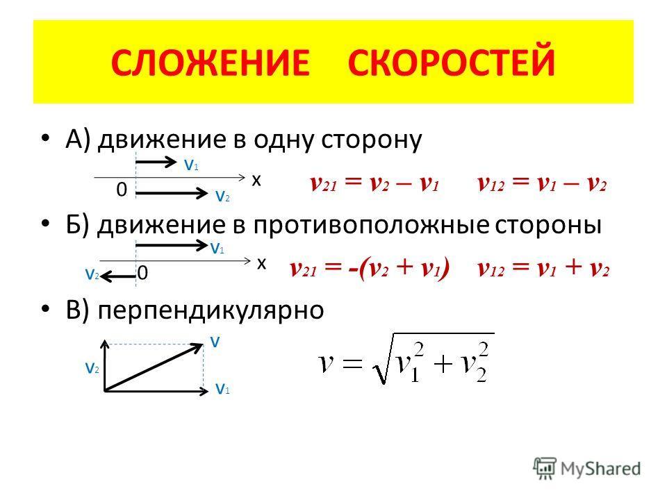 СЛОЖЕНИЕ СКОРОСТЕЙ А) движение в одну сторону v 21 = v 2 – v 1 v 12 = v 1 – v 2 Б) движение в противоположные стороны v 21 = -(v 2 + v 1 ) v 12 = v 1 + v 2 В) перпендикулярно 0 v1v1 v2v2 x 0 v1v1 v2v2 x v2v2 v1v1 v