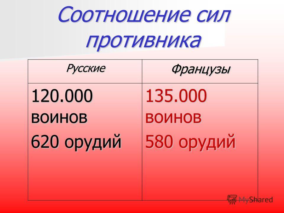 Соотношение сил противника РусскиеФранцузы 120.000 воинов 620 орудий 135.000 воинов 580 орудий