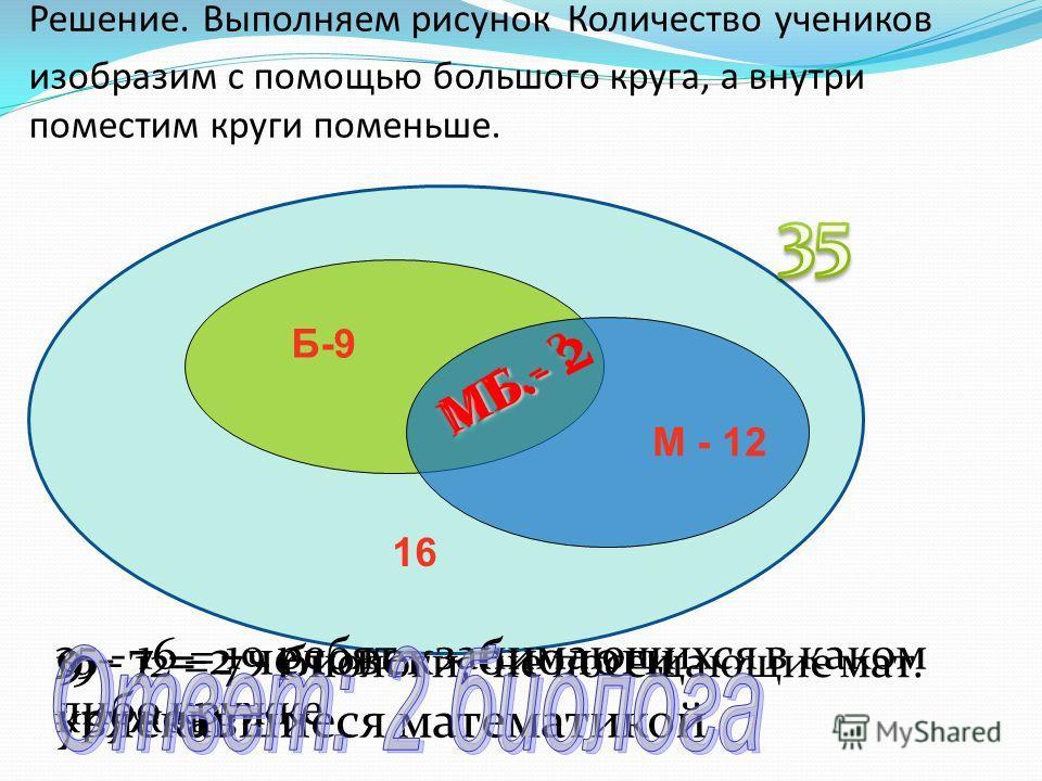 35 - 16 = 19 ребят - занимающихся в каком либо кружке 19 - 12 = 7 - биологи, не посещающие мат. кружок 9 - 7 = 2 человек - биологи увлекавшиеся математикой Решение. Выполняем рисунок Количество учеников изобразим с помощью большого круга, а внутри по