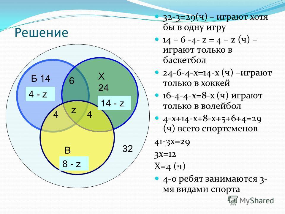 Решение 32-3=29(ч) – играют хотя бы в одну игру 14 – 6 -4- z = 4 – z (ч) – играют только в баскетбол 24-6-4-х=14-х (ч) –играют только в хоккей 16-4-4-х=8-х (ч) играют только в волейбол 4-х+14-х+8-х+5+6+4=29 (ч) всего спортсменов 41-3х=29 3х=12 Х=4 (ч