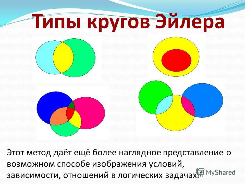 Типы кругов Эйлера Этот метод даёт ещё более наглядное представление о возможном способе изображения условий, зависимости, отношений в логических задачах.