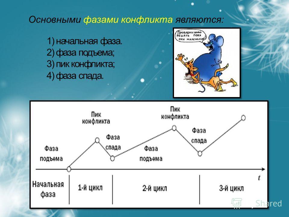 Основными фазами конфликта являются: 1) начальная фаза. 2) фаза подъема; 3) пик конфликта; 4) фаза спада.