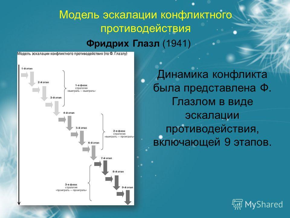 Модель эскалации конфликтного противодействия Фридрих Глазл (1941) Динамика конфликта была представлена Ф. Глазлом в виде эскалации противодействия, включающей 9 этапов.