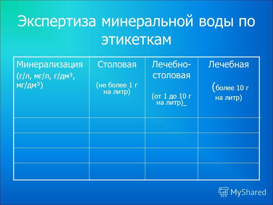 Экспертиза минеральной воды по этикеткам Минерализация (г/л, мг/л, г/дм³, мг/дм³) Столовая (не более 1 г на литр) Лечебно- столовая (от 1 до 10 г на литр)_ Лечебная ( более 10 г на литр)