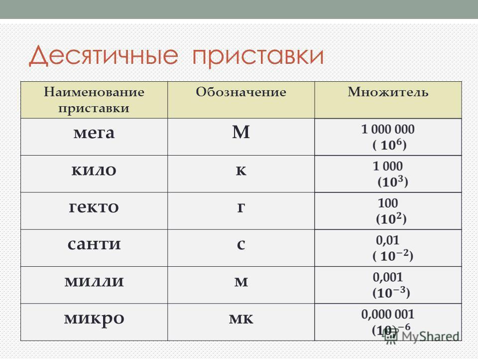 Десятичные приставки Наименование приставки ОбозначениеМножитель мегаМ килок гектог сантис миллим микромк