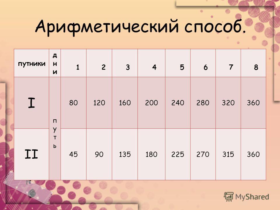 Арифметический способ. путники днидни 1 2 3 4 5 6 7 8 I путьпуть 80120160200240280320360 II 4590135180225270315360