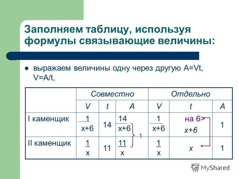Заполняем таблицу, используя формулы связывающие величины: выражаем величины одну через другую А=Vt, V=A/t, СовместноОтдельно VtAVtA I каменщик1 х+6 14 14 х+6 1 х+6 на 6> x+6 1 II каменщик1х1х 11 11 x 1х1х x1 1