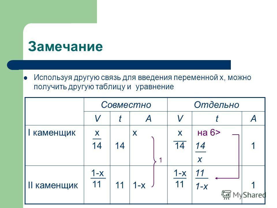 Замечание СовместноОтдельно VtAVtA I каменщикх 14 хх 14 на 6> 14 х 1 II каменщик 1-х 11 111-х 1-х 11 11 1-х 1 Используя другую связь для введения переменной х, можно получить другую таблицу и уравнение 1