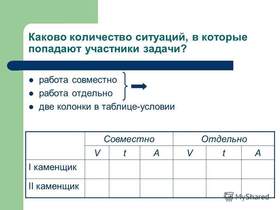 Каково количество ситуаций, в которые попадают участники задачи? работа совместно работа отдельно две колонки в таблице-условии СовместноОтдельно VtAVtA I каменщик II каменщик