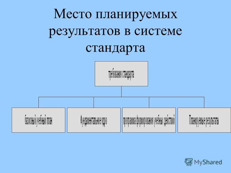 Планируемые результаты начального общего образования Стандарты второго поколенья.