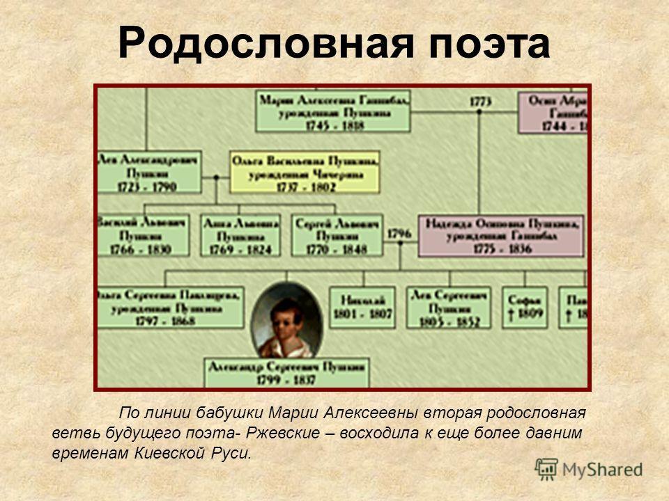 Родословная поэта По линии бабушки Марии Алексеевны вторая родословная ветвь будущего поэта- Ржевские – восходила к еще более давним временам Киевской Руси.