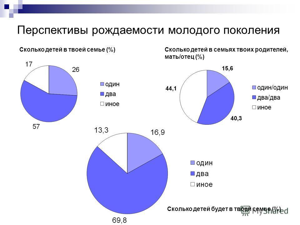 Перспективы рождаемости молодого поколения Сколько детей в твоей семье (%)Сколько детей в семьях твоих родителей, мать/отец (%) Сколько детей будет в твоей семье (%)