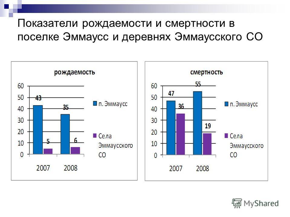 Показатели рождаемости и смертности в поселке Эммаусс и деревнях Эммаусского СО