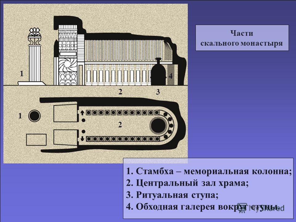 Части скального монастыря 1. Стамбха – мемориальная колонна; 2. Центральный зал храма; 3. Ритуальная ступа; 4. Обходная галерея вокруг ступы. 1 2 3 4 1 2