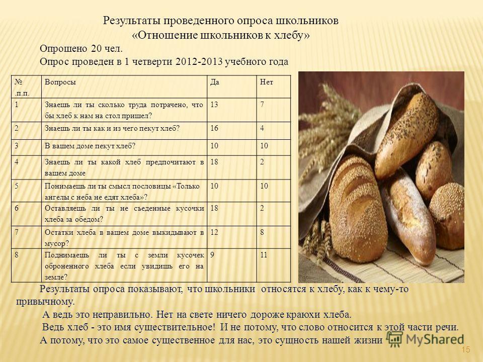 15 Результаты проведенного опроса школьников «Отношение школьников к хлебу» Опрошено 20 чел. Опрос проведен в 1 четверти 2012-2013 учебного года.п.п. ВопросыДаНет 1 Знаешь ли ты сколько труда потрачено, что бы хлеб к нам на стол пришел? 137 2Знаешь л